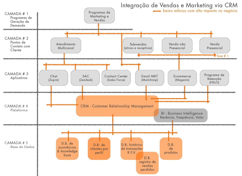 EXEMPLO #1 - IMPLEMENTAÇÃO DE IMPLEMENTAÇÃO DE C.R.M. PARA EQUIPE DE VENDAS.