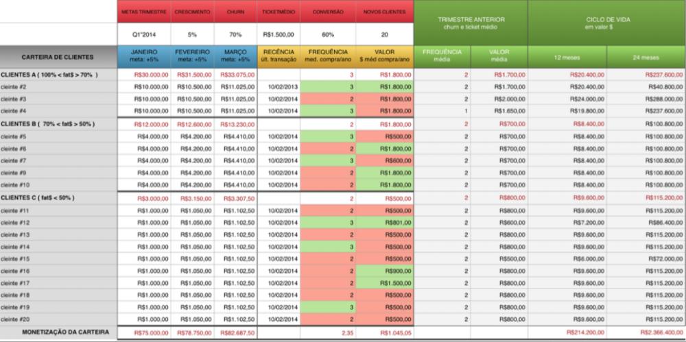 Gestão de Carteiras com RFV - Recência, Frequência e Valor - Planejamento Estratégico e Marketing