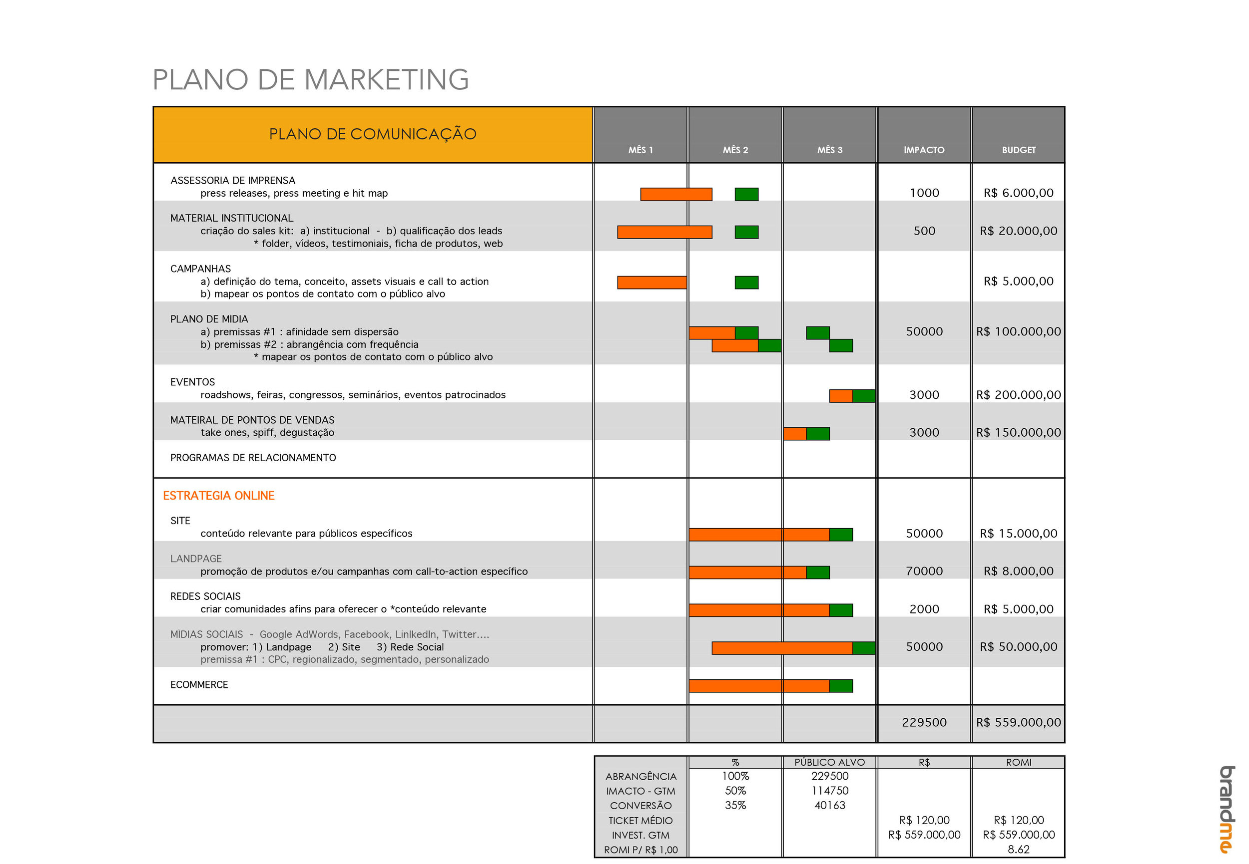Plano de Marketing - Planejamento Estratégico e de Marketing