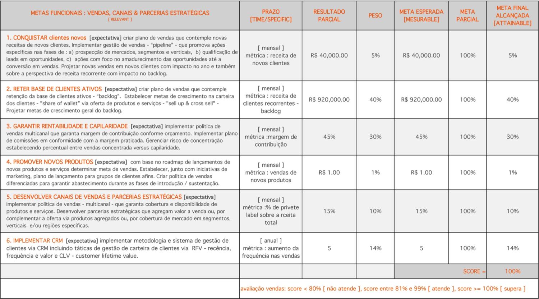 TEMPLATE #1: auxilia no racional sobre como montar o plano de metas. Clique para para  download free