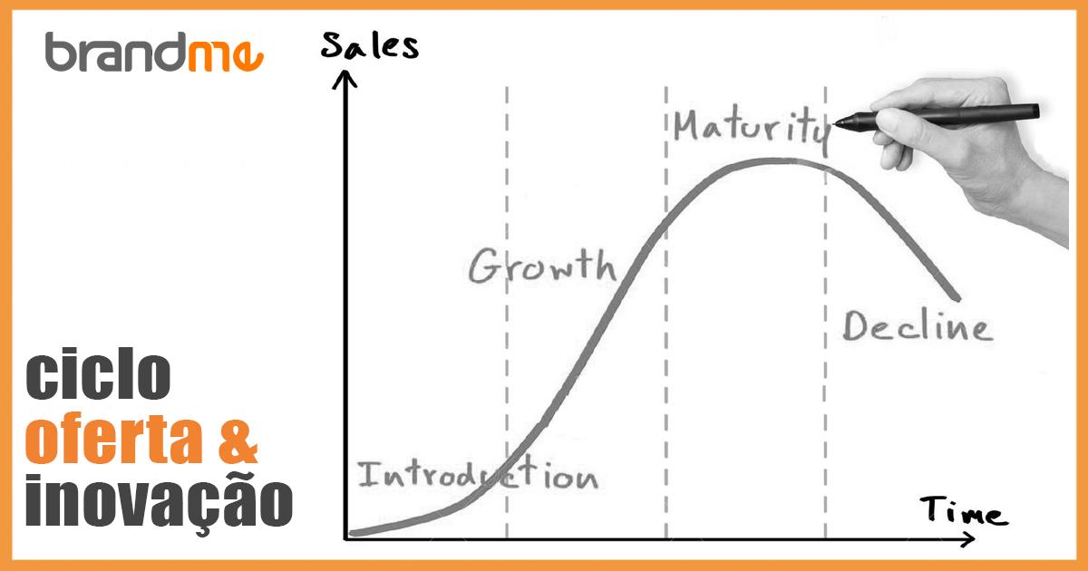 ciclo de vida de produtos e serviços
