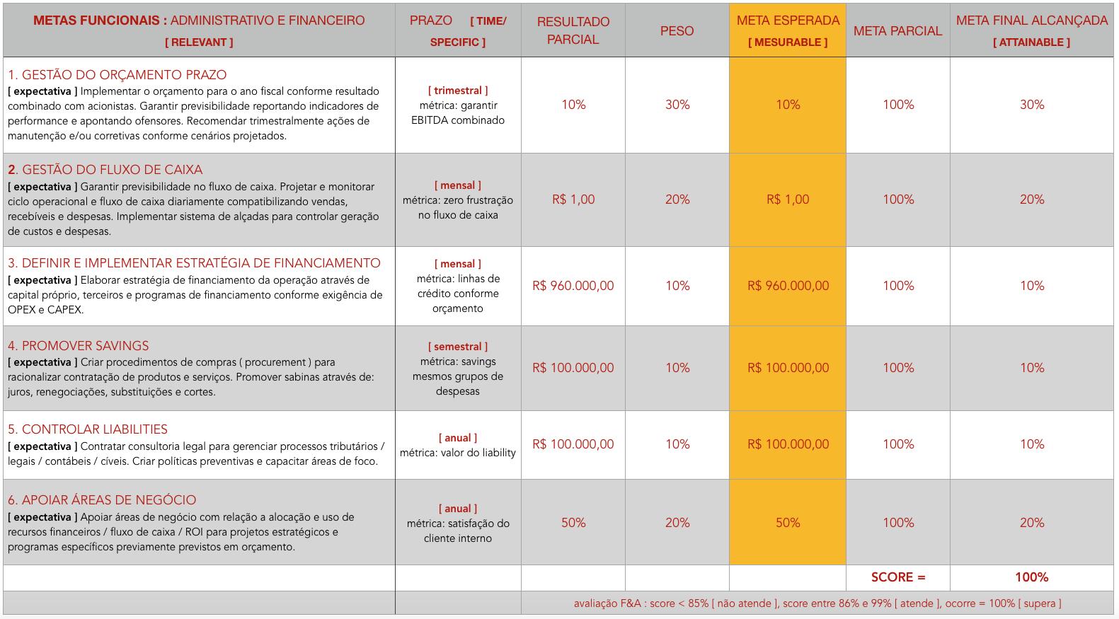 Exemplo de acordo de metas e métricas