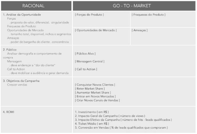TEMPLATE #1: auxilia na elaboração do racional sobre como montar jornadas de marketing personalizadas conforme cada persona específica. Clique para  download free