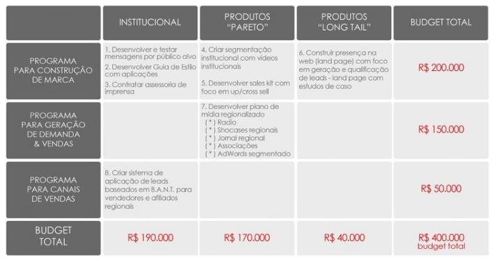 TEMPLATE #2: auxilia no racional sobre como montar o plano de marketing & comunicação relacionando estratégias de consolidação da marca e geração de demanda de produtos e serviços. Clique para  download free