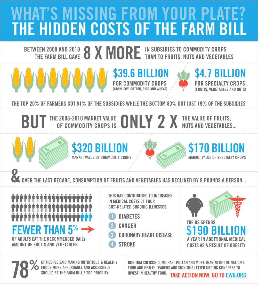 Infographic: TakePart / Farm Bill