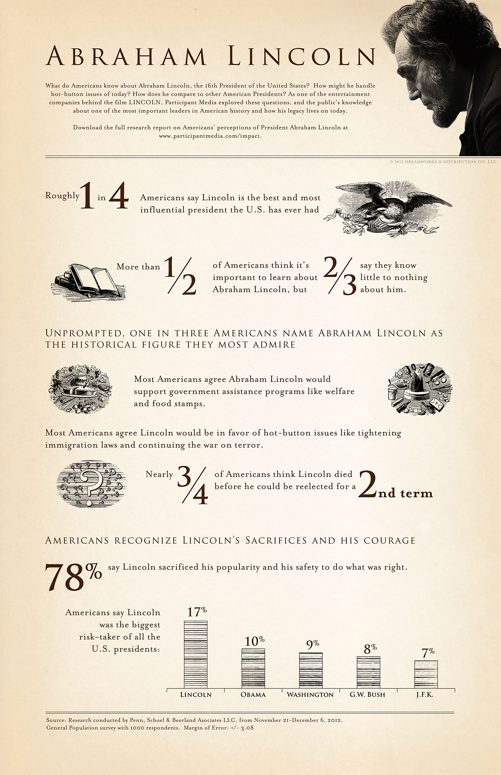 Infographic: Lincoln