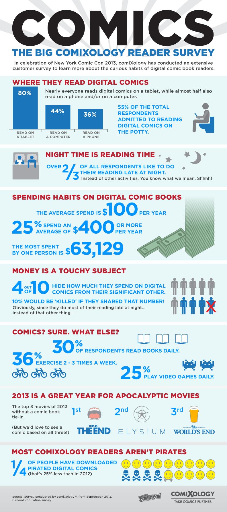 Comics Infographic