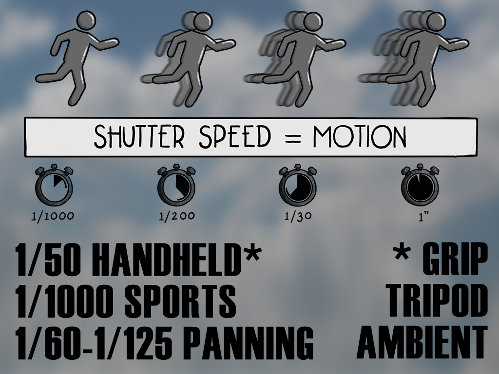 A couple of average speeds to try, the grip you use or tripod can make a difference
