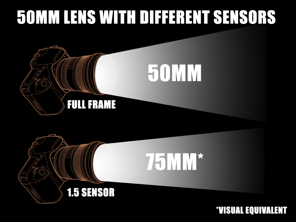 The sensor size will affect the zoom of a lens. Full frame doesn't add anything, but cropped sensors in essence zoom in by their crop factor.