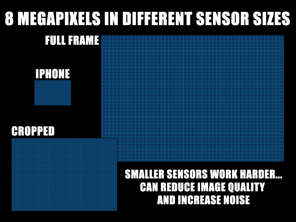 Megapixel count is only part of the equation... sensor size will affect how crammed those pixels which affects image and noise.