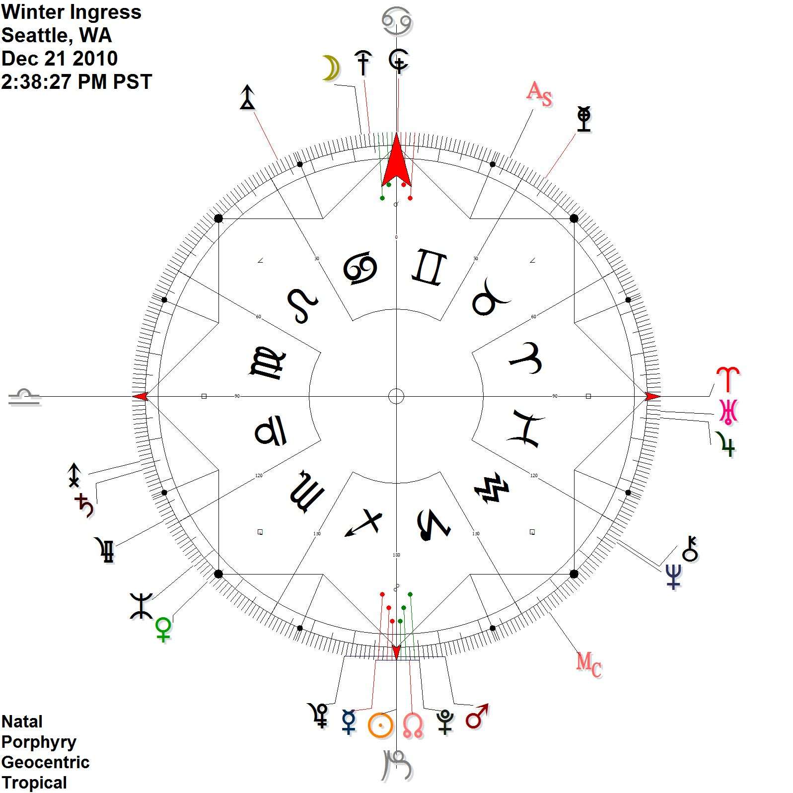 Astrology Zodiac Signs Dates in 12222