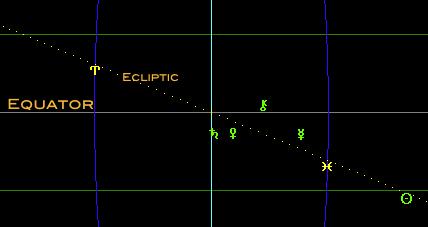 celestial equator