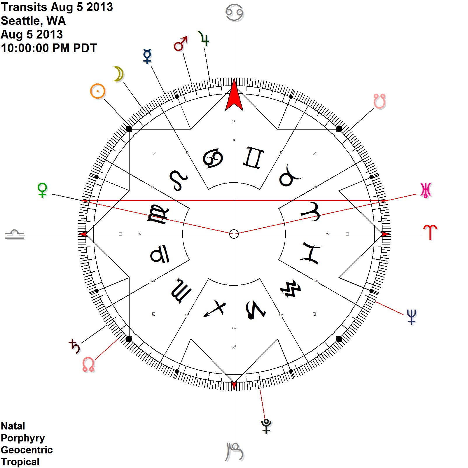 ABOVE:  Venus Uranus  on the cardinal axis, August 5th & 6th