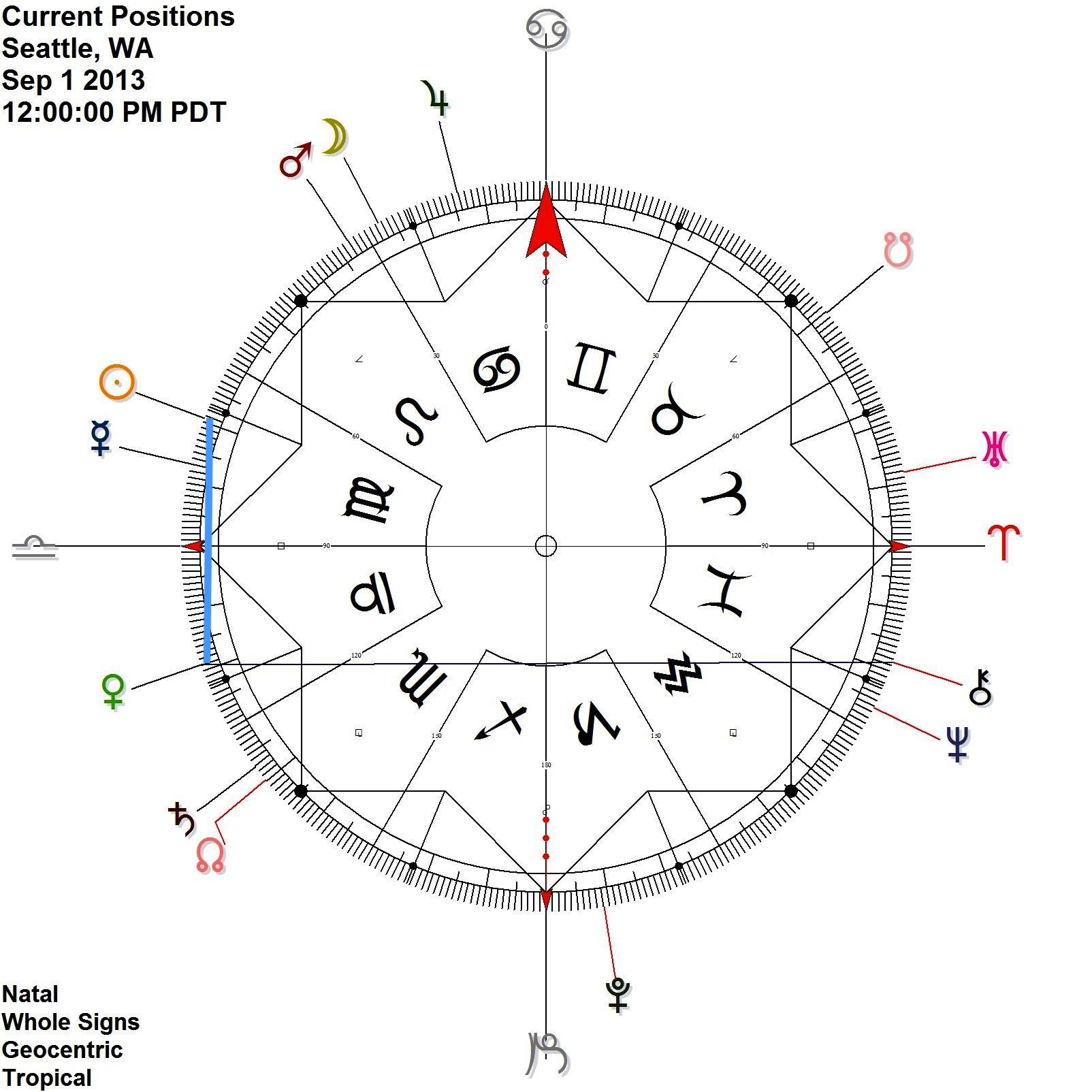 Above: Sun Venus ♥contra-antiscia, September 1 & 2.  Venus Chiron antiscia, September 1.  Mercury Uranus antiscia, September 1 & 2.