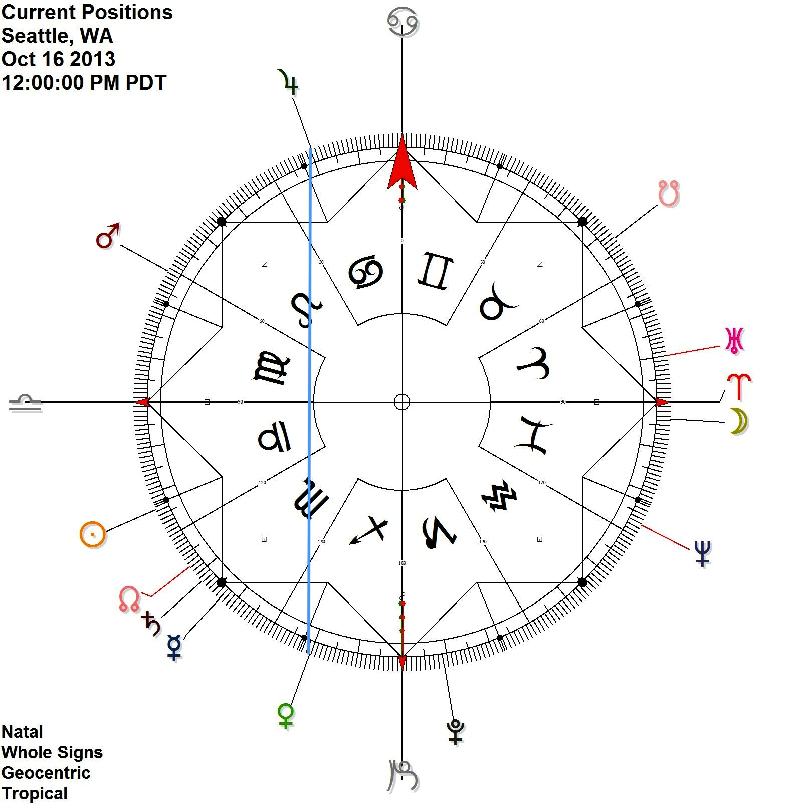 Above:  Venus in Sagittarius contra-antiscion its exalted lord Jupiter in Cancer, Oct 15-17.