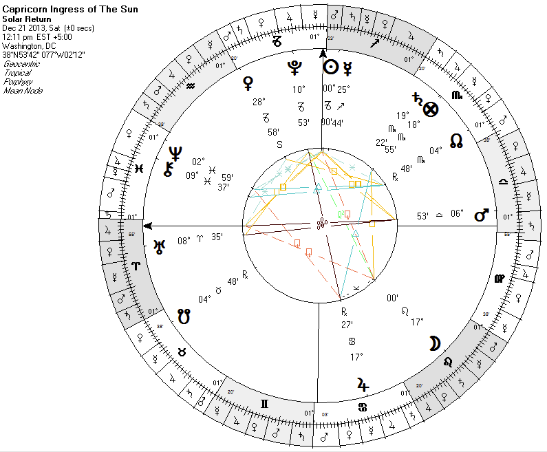 winter solstice 2013   Venus stationing retrograde