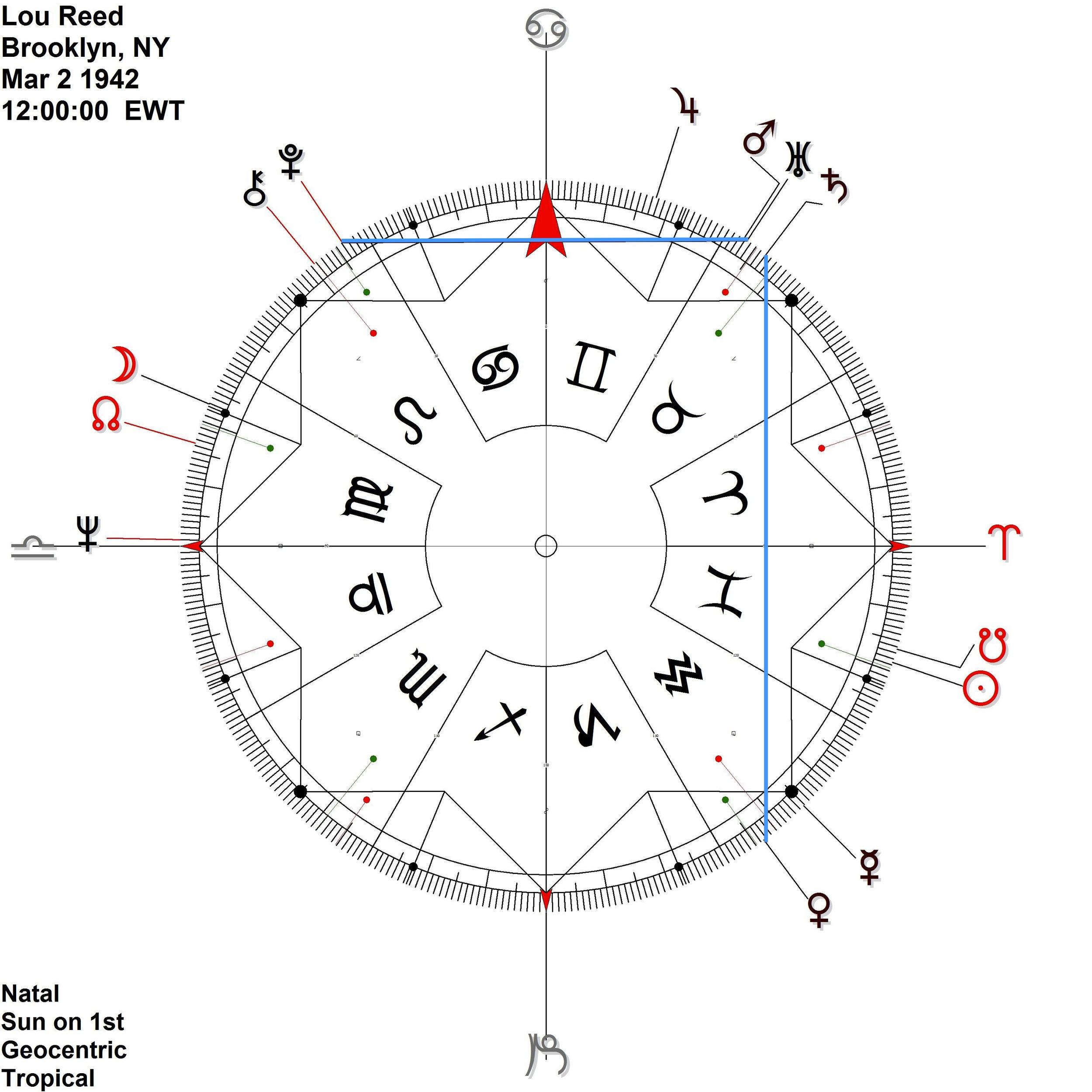 Mars|Uranus Pluto antiscia -Venus Saturn contra-antiscia