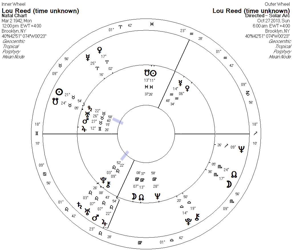 Directions outer wheel - Birth chart inner wheel
