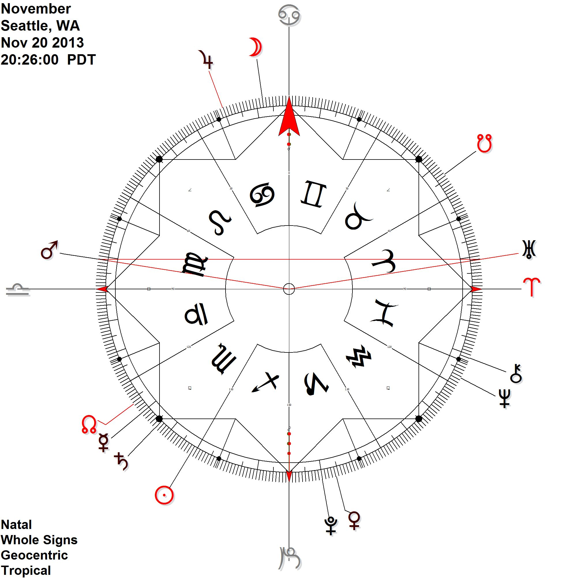 Mars antiscia Uranus  Saturn at 16 degrees Scorpio