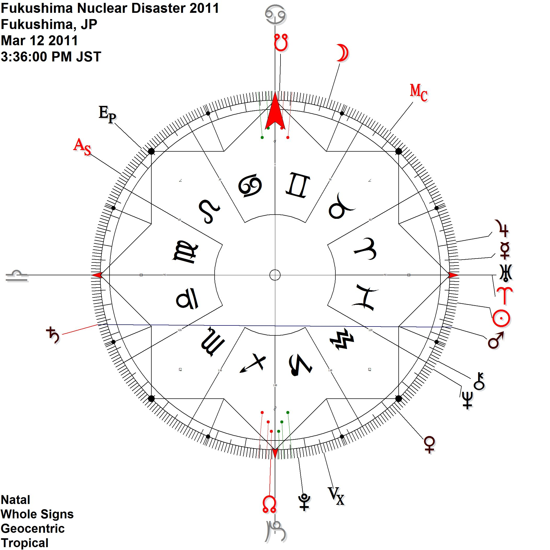 Mars Saturn  antiscia + Uranus on Aries point