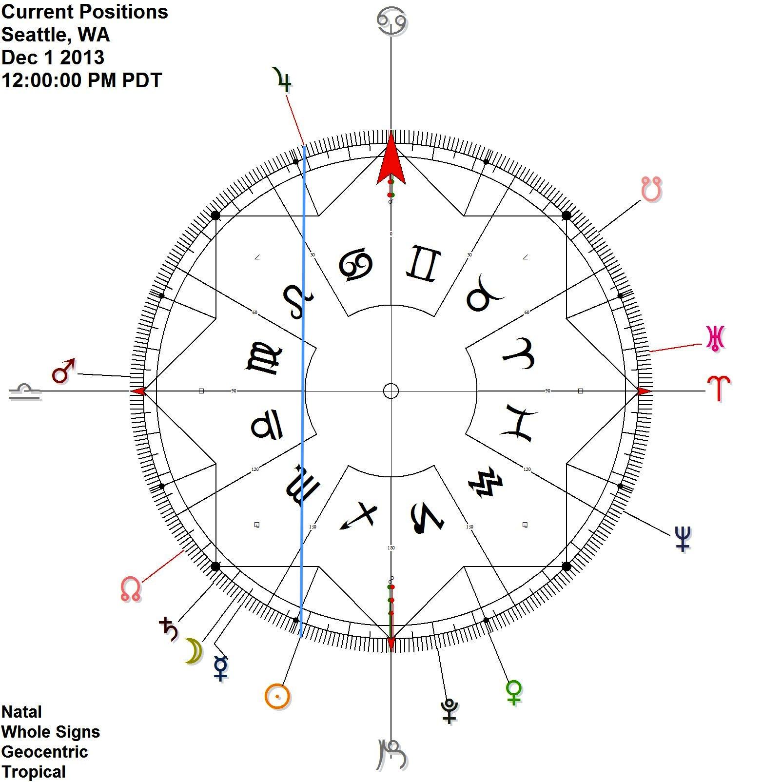 Dec 1 - Sun Jupiter contra-antiscion (like Jimi Hendrix)