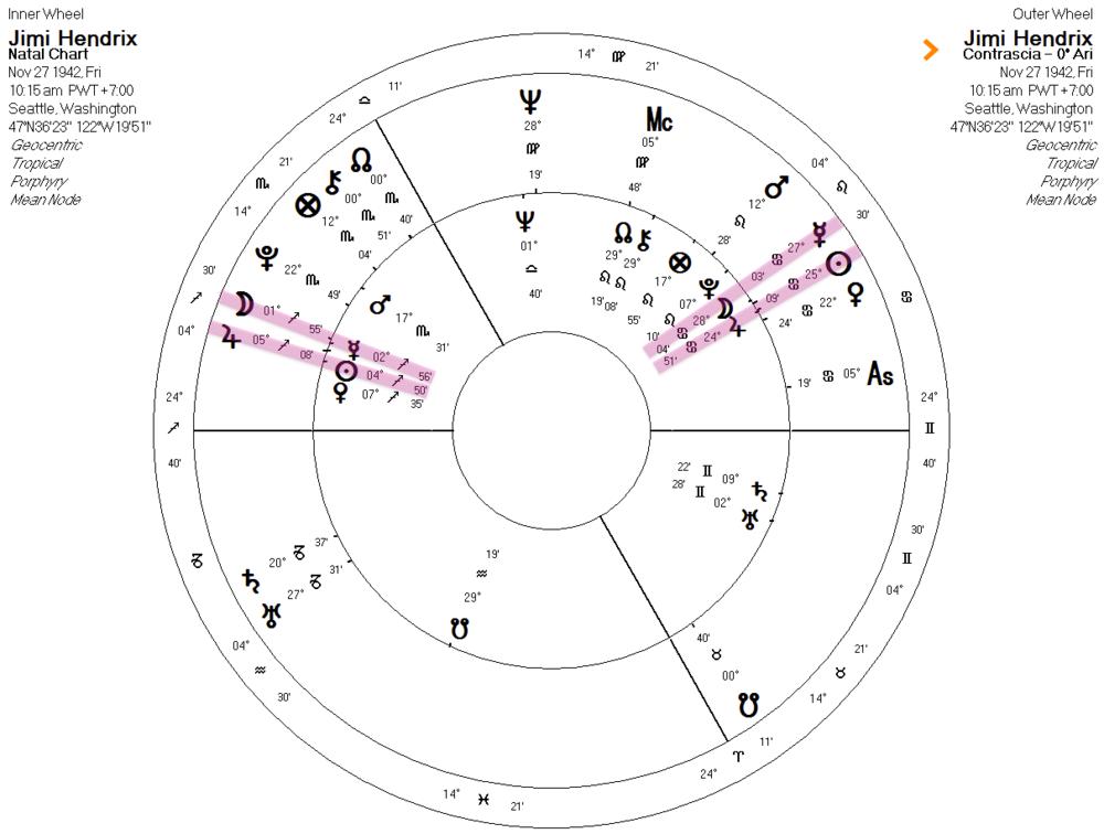Description — ambient astrology