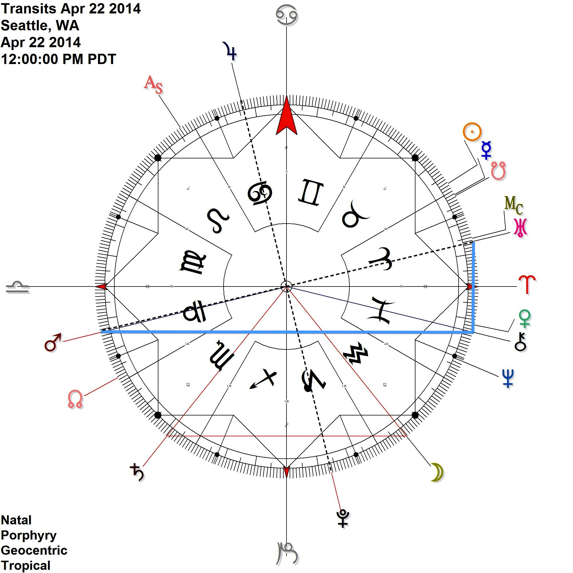 EARTH DAY Mars Chiron antiscia perfects (around 7pm) and Mars opposes Uranus (Uranus is contra-antiscia Chiron). All of this occurs during the Cardinal Grand Cross alignment. Wow.