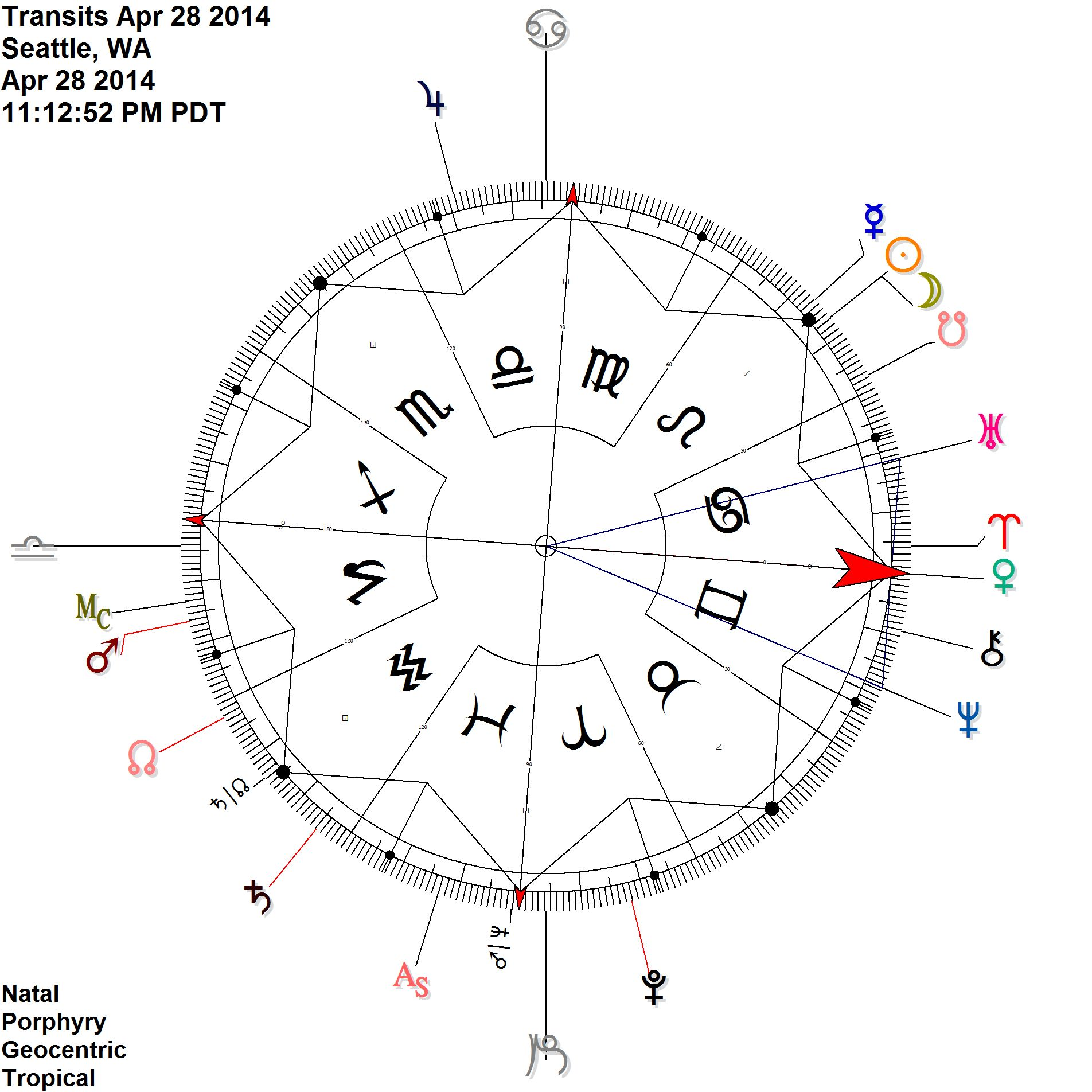 Venus approaching height of exaltation (@ 26 Pisces here) At the midpoint of Uranus and Neptune = otherworldly love