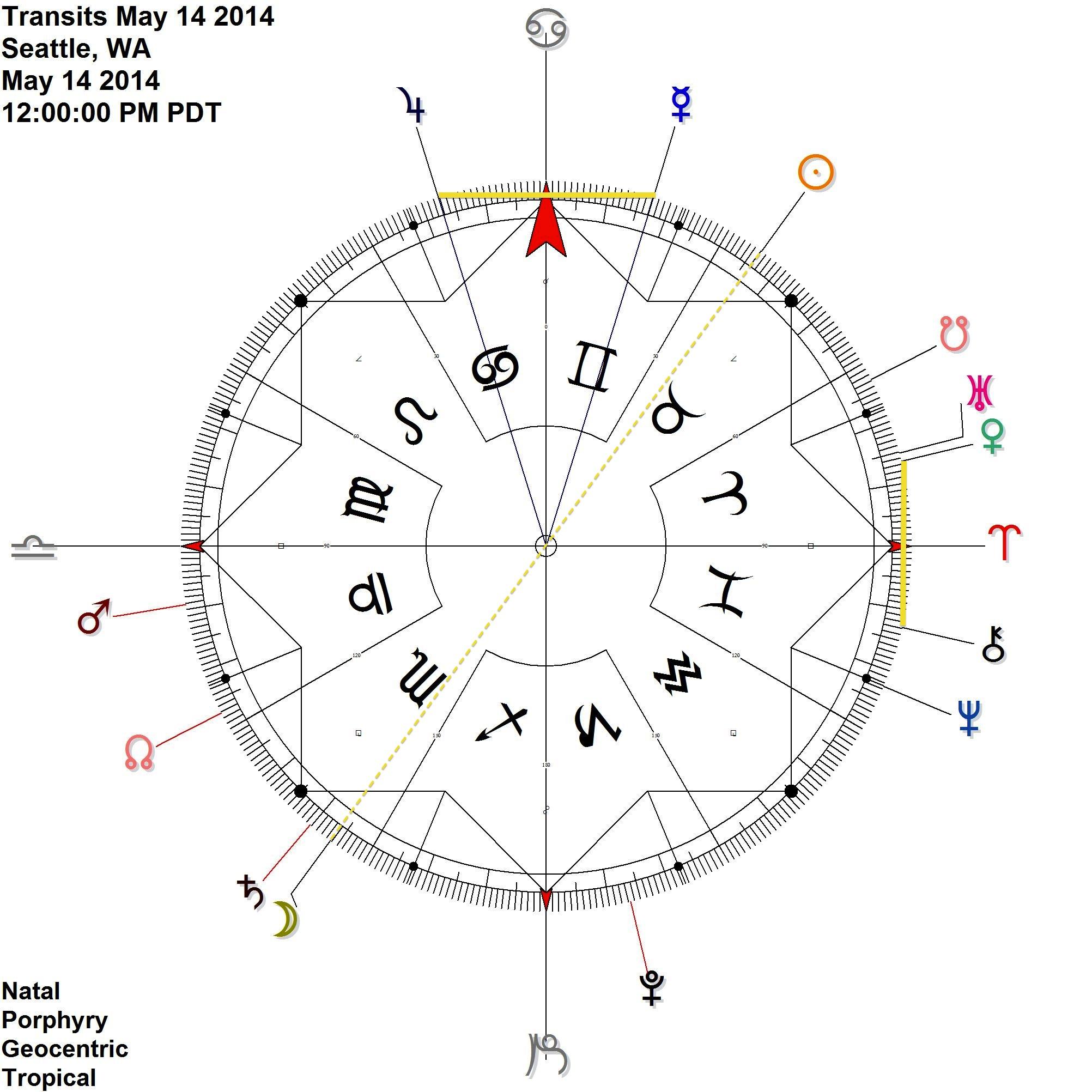 Mercury antiscia Jupiter & Venus Uranus (c) Chiron at the full moon