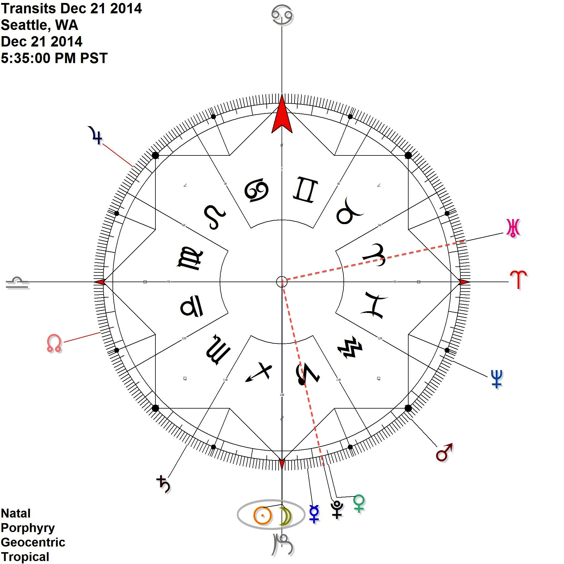 New Moon on the cardinal axis (0Capricorn) at the time ofthe Solstice. Meanwhile, Uranus stations direct in partile (exact) square to Pluto.