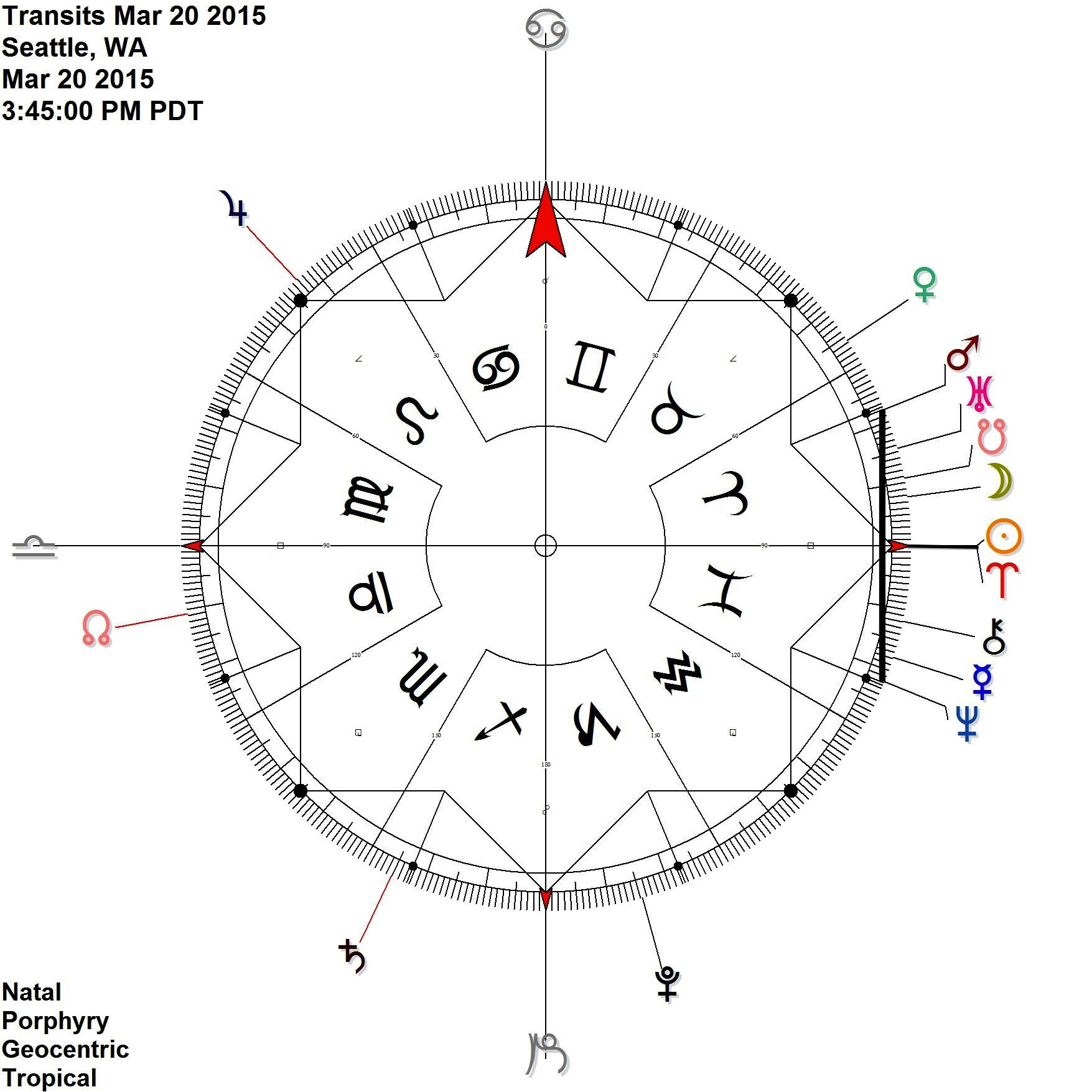 a wild Equinox chart with Mars Neptune in contra-antiscia  = Sun - after a new moon in the last degree of Pisces