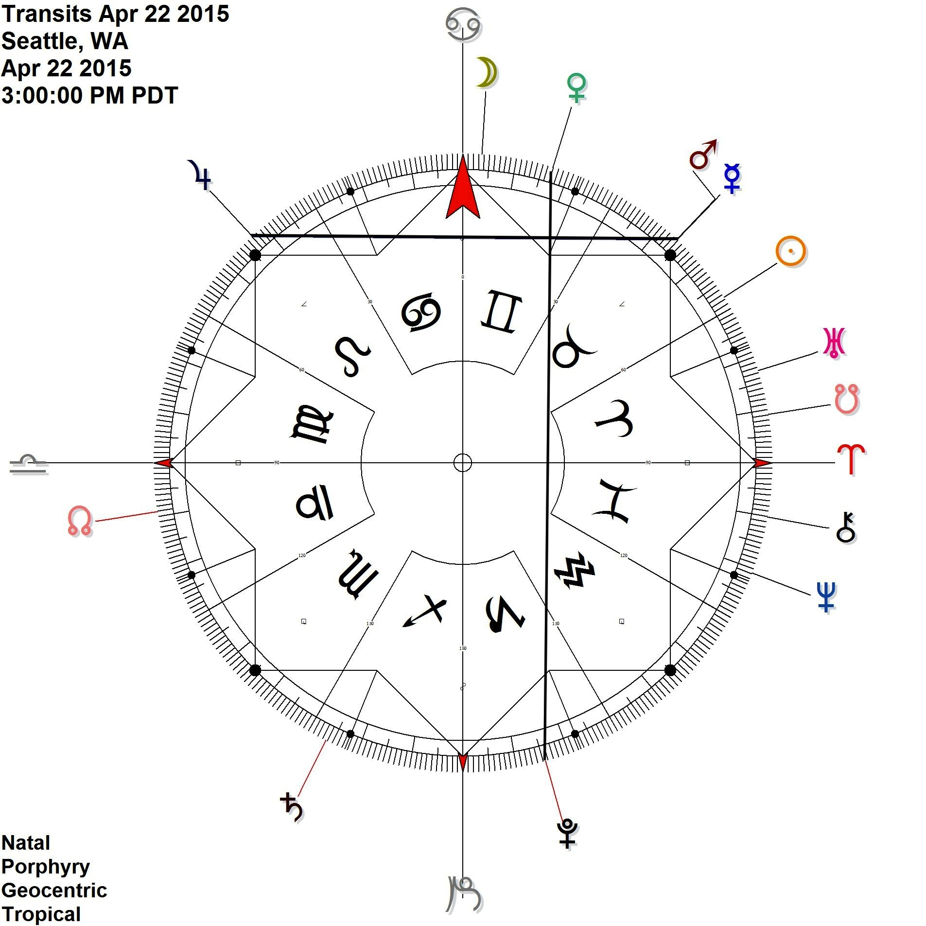 Mercury Mars conjunction meets up with Jupiter on 22nd + 23rd While Venus Pluto is contra-antiscia
