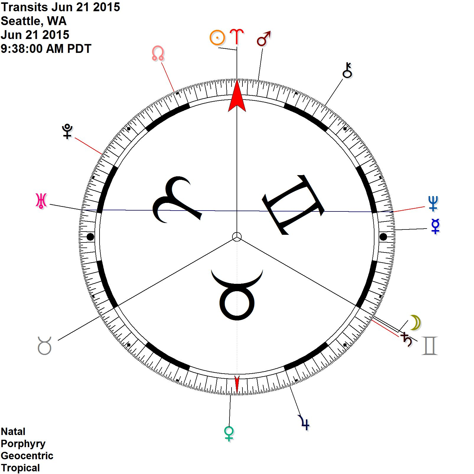 Solstice on the 90 Note how the Moon Saturn square shows up as a conjunction - the 90 deg dial makes 2, 4, 8th harmonic aspects easy to see