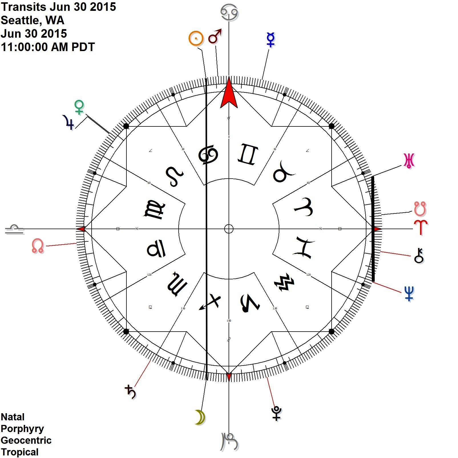 Uranus Neptune very close at the end of the month  planetary picture + interesting day :: with Sun Moon