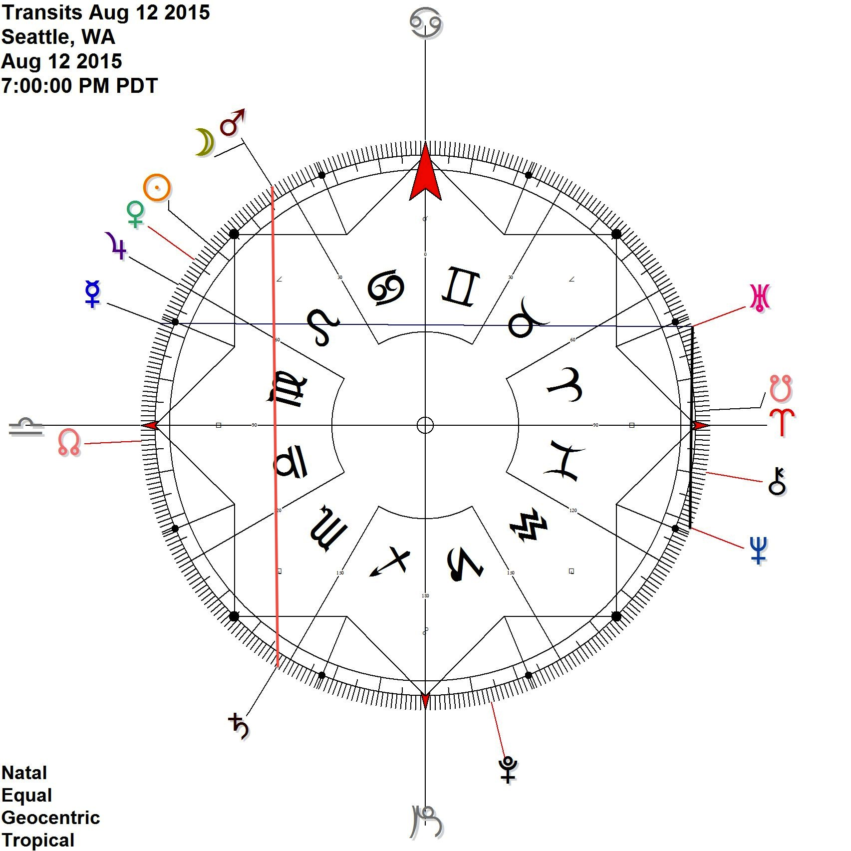 Mars Saturn contra-antiscia activated by the Moon + Uranus Neptune + Mercury Uranus (= Mercury Neptune Opposition)