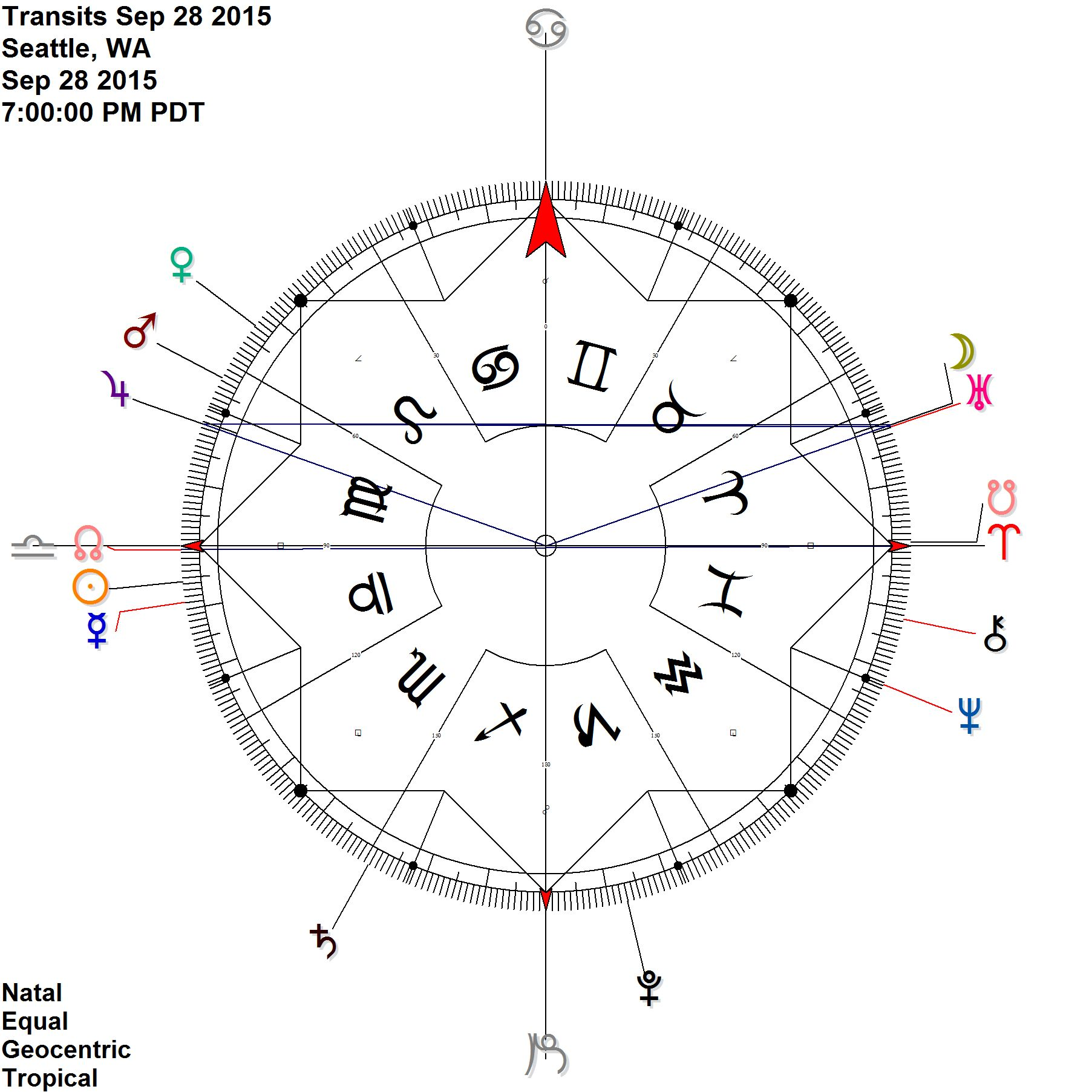 Moon joins the Jupiter Uranus antiscia Nodes are on the Aries point for much of September + October