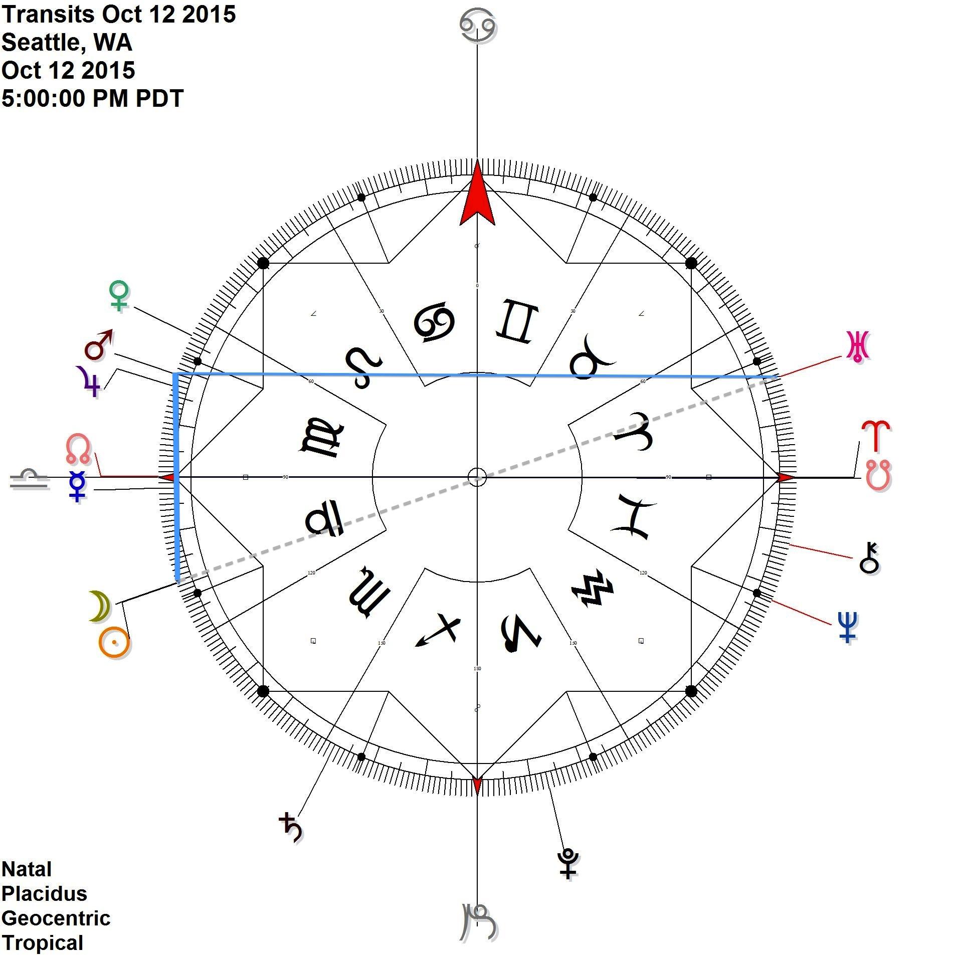 New Moon contra-antiscion Mars  Sun is just past opposition with Uranus Mars Uranus Antiscia is exact on the 13th