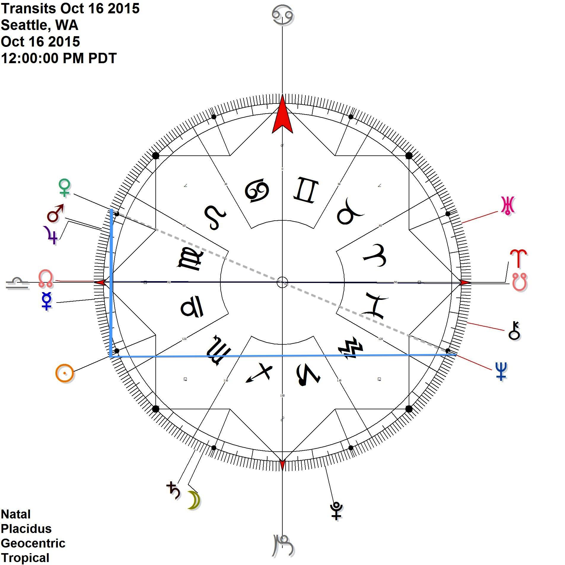 Sun Neptune antiscia while Sun is contra-Antiscion Venus = Venus opposition Neptune