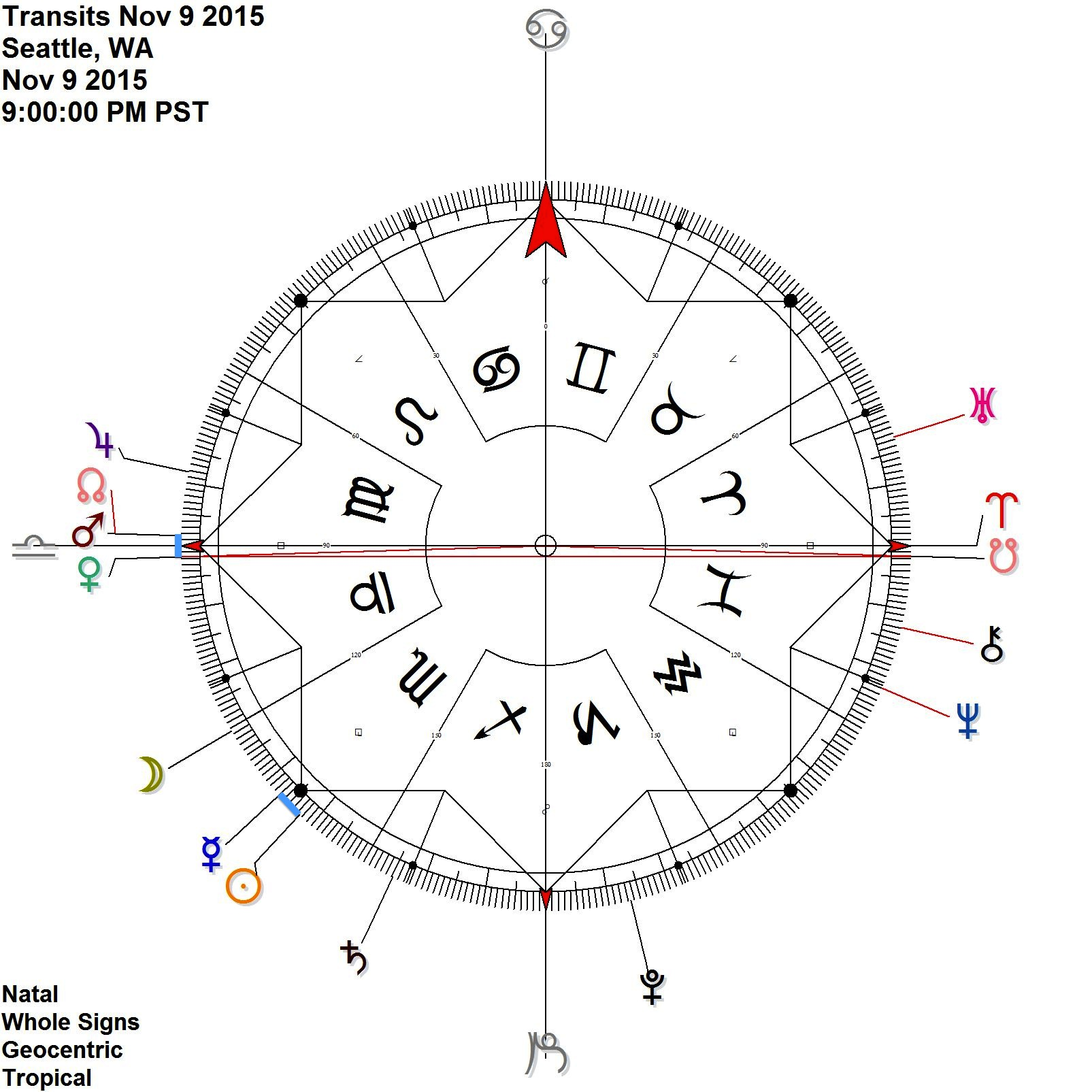 Venus Mars Node on the cardinal axis + Sun Mercury antiscia around the 15 Scorpio point