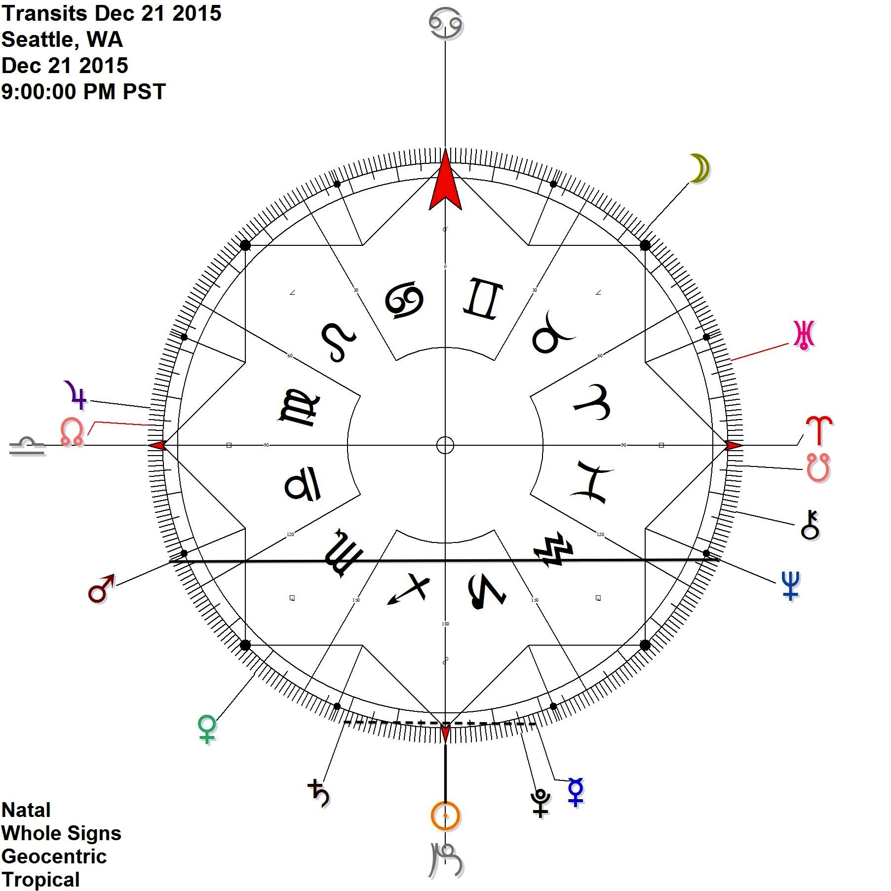 SOLSTICE Sun comes to 0 Capricorn whilst Mars Neptune are antiscia and  Mercury Saturn  move into antiscion At its highest manifestation, a deep and contemplative time, otherwise: crunchy