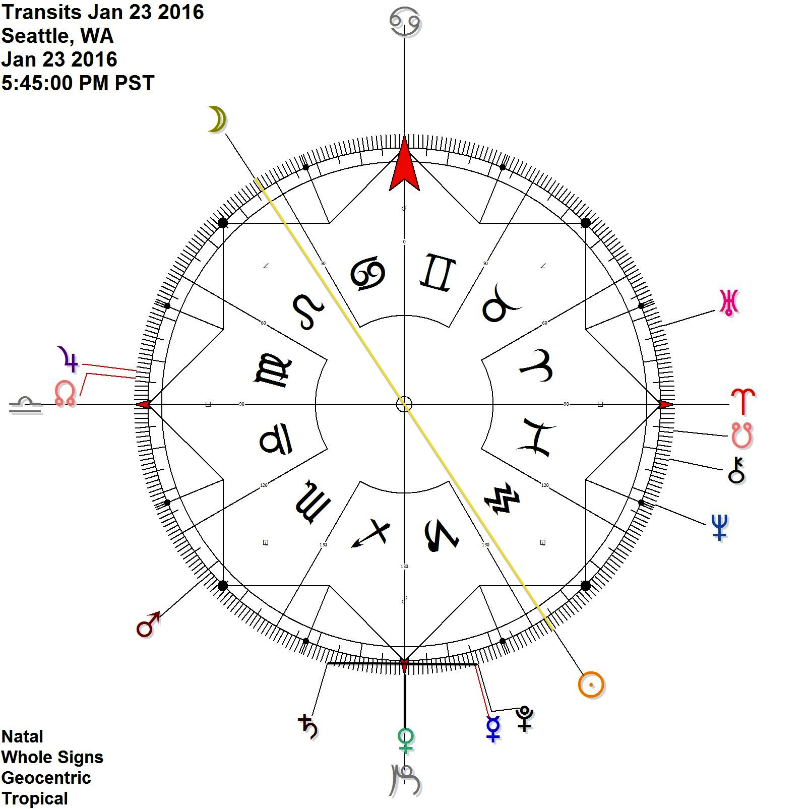 Mercury Pluto conjunction is antiscia Saturn at the time of the Full Moon while Venus enters Capricorn (= cardinal axis)