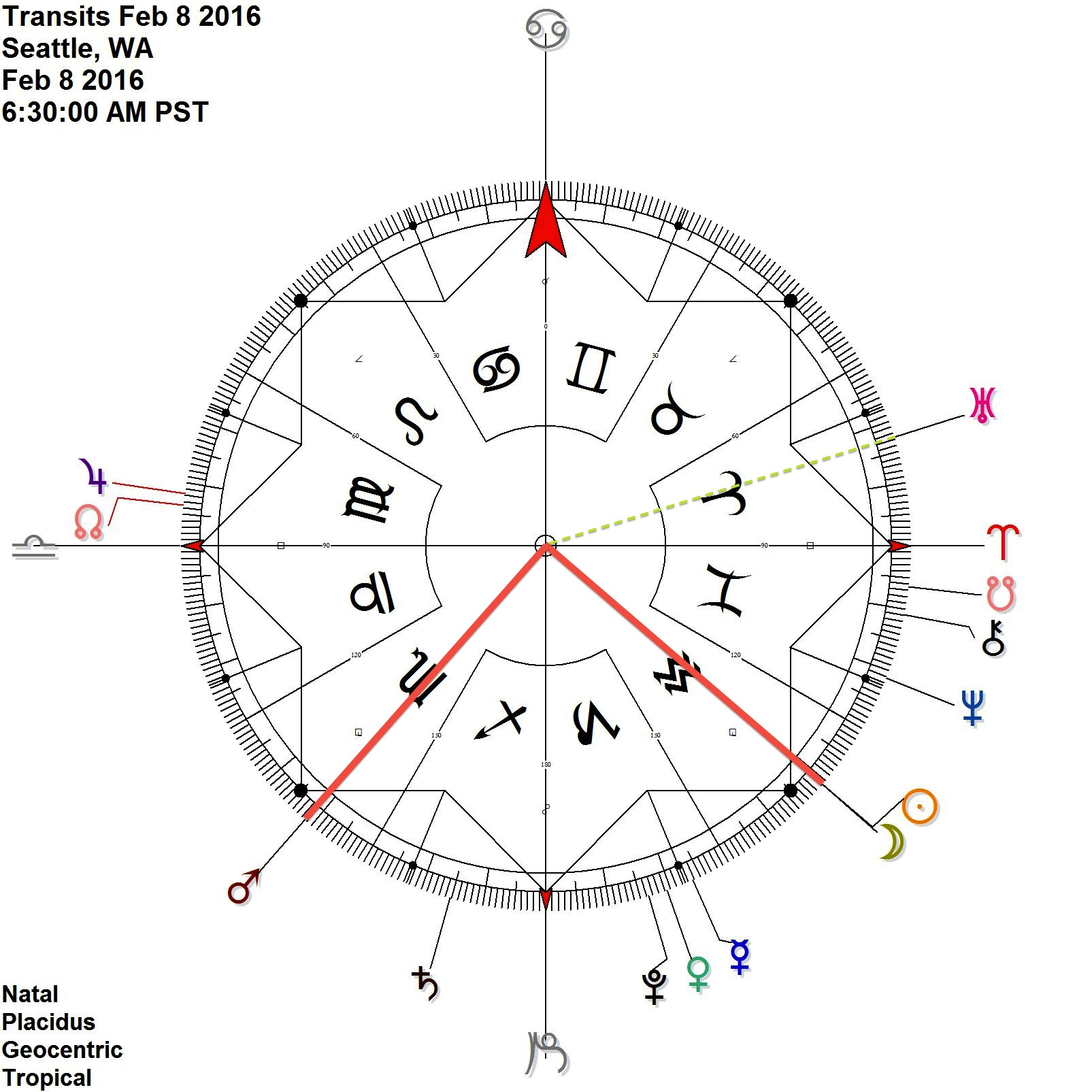 New Moon dominated in partile square by Mars in Scorpio as it's the sign of the moon's fall: the public or populace may feel down or damaged (or 'the feminine' takes another hit)  New Moon is also in close sextile to Uranus in Aries Aries, the sign of the Sun's exaltation, makes uranus work for the Sun, change coming