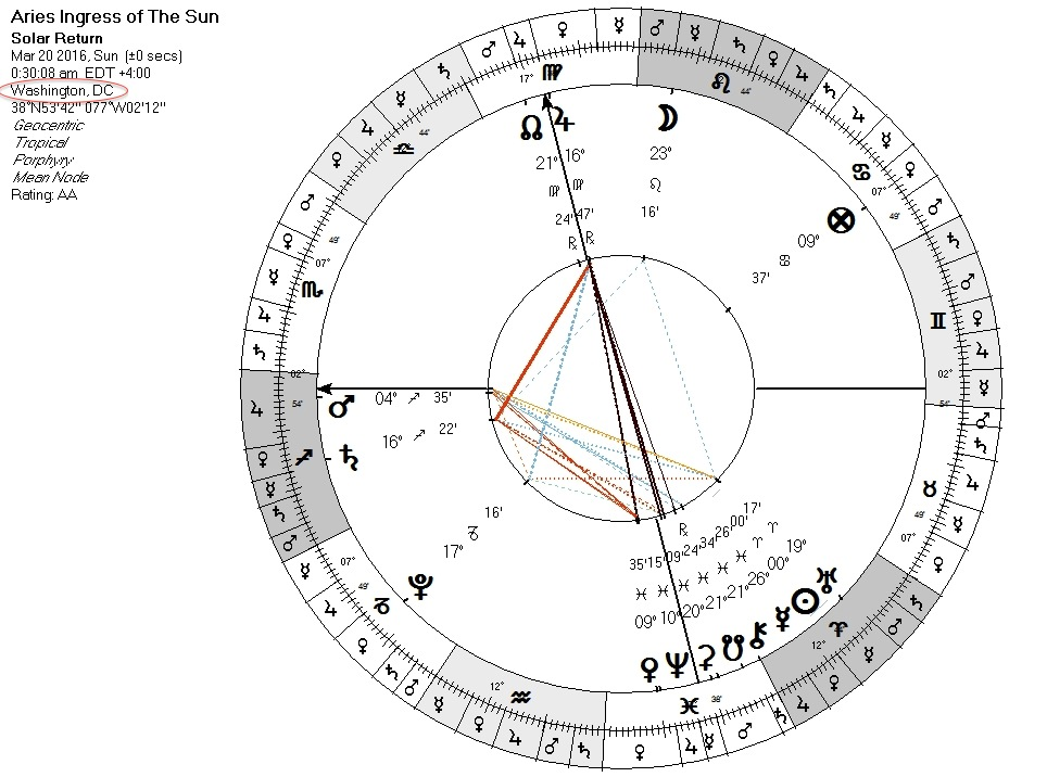 ARies Ingress Chart - for USA In addition to powerful contra-antiscia of Uranus Neptune with Venus = Sun (chart at top of page)  We see peregrine Mars rising (Lord of 5th and 12th house)  and Jupiter in detriment culminates (Lord of 1st and 4th house) with Rahu Ketu (south node) conjoins Chiron Ceres and Mercury in fall at the bottom of the chart (4th=home land)