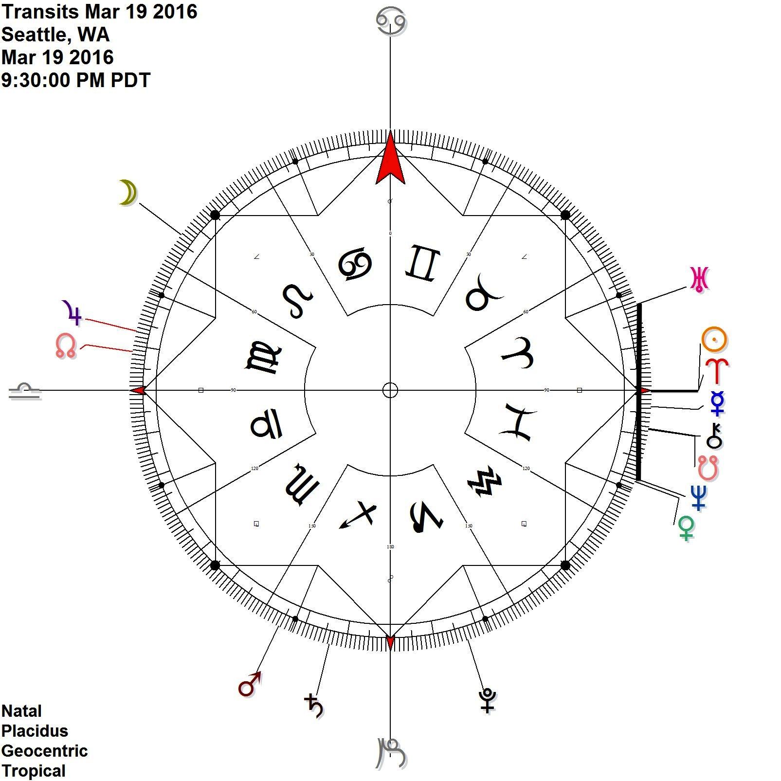 Aries Ingress  Sun = Uranus Venus Neptune