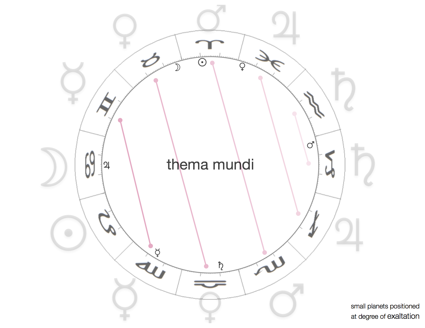 Thema Mundi by Kate Petty