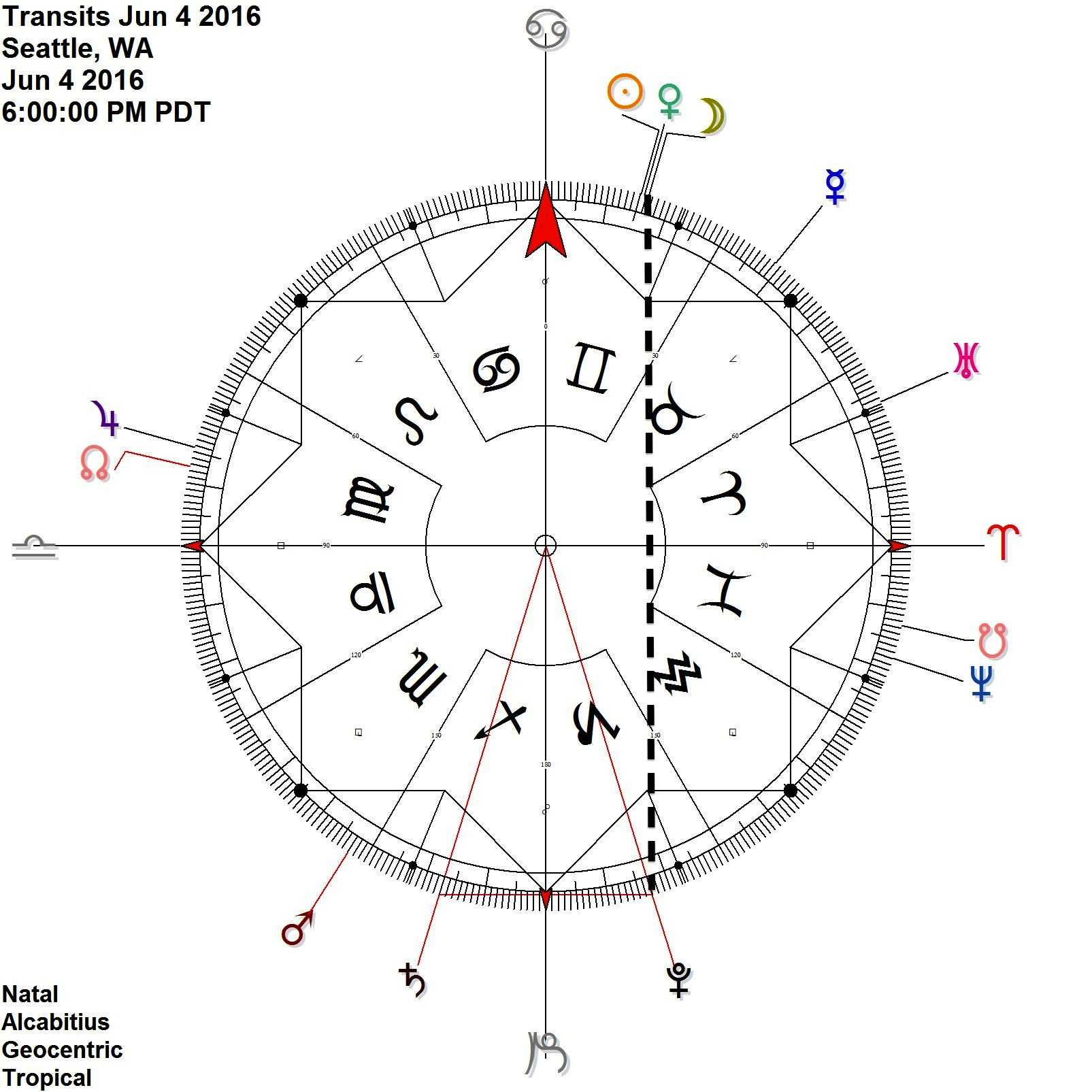 New Moon + Venus reflects Pluto while opposite Saturn = (SA PL contra-antiscia)