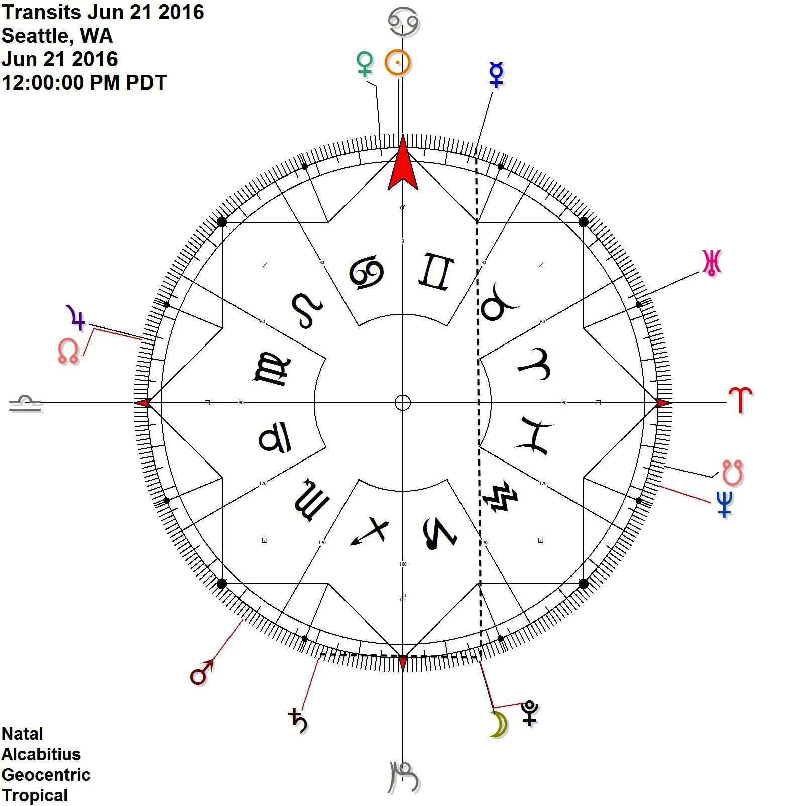 Moon meets up with Mercury Pluto in contra-antiscia + Saturn