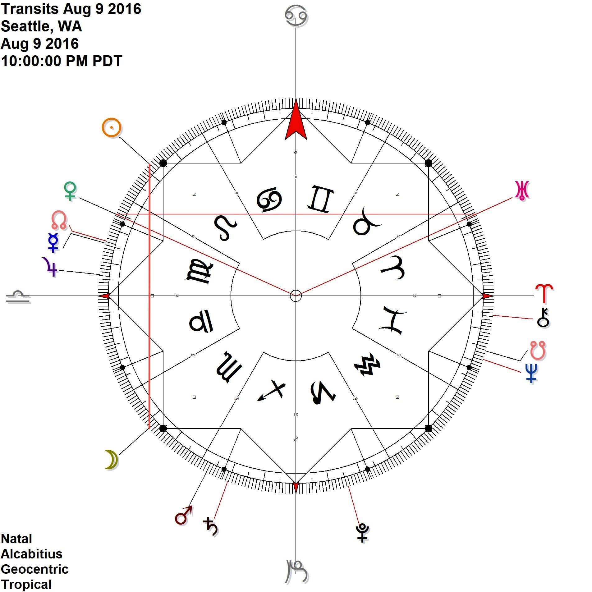 Venus Uranus reflection with Sun Moon contra-antiscia