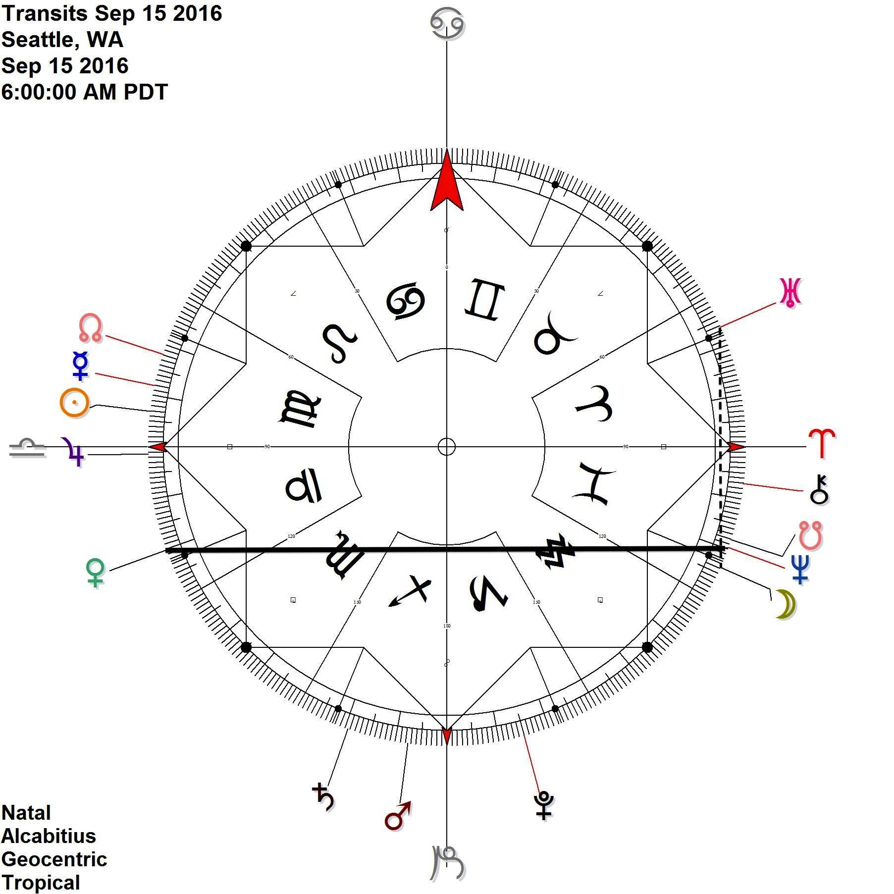 Venus Neptune Node antiscia  On this day: Moon contra-antiscia Uranus