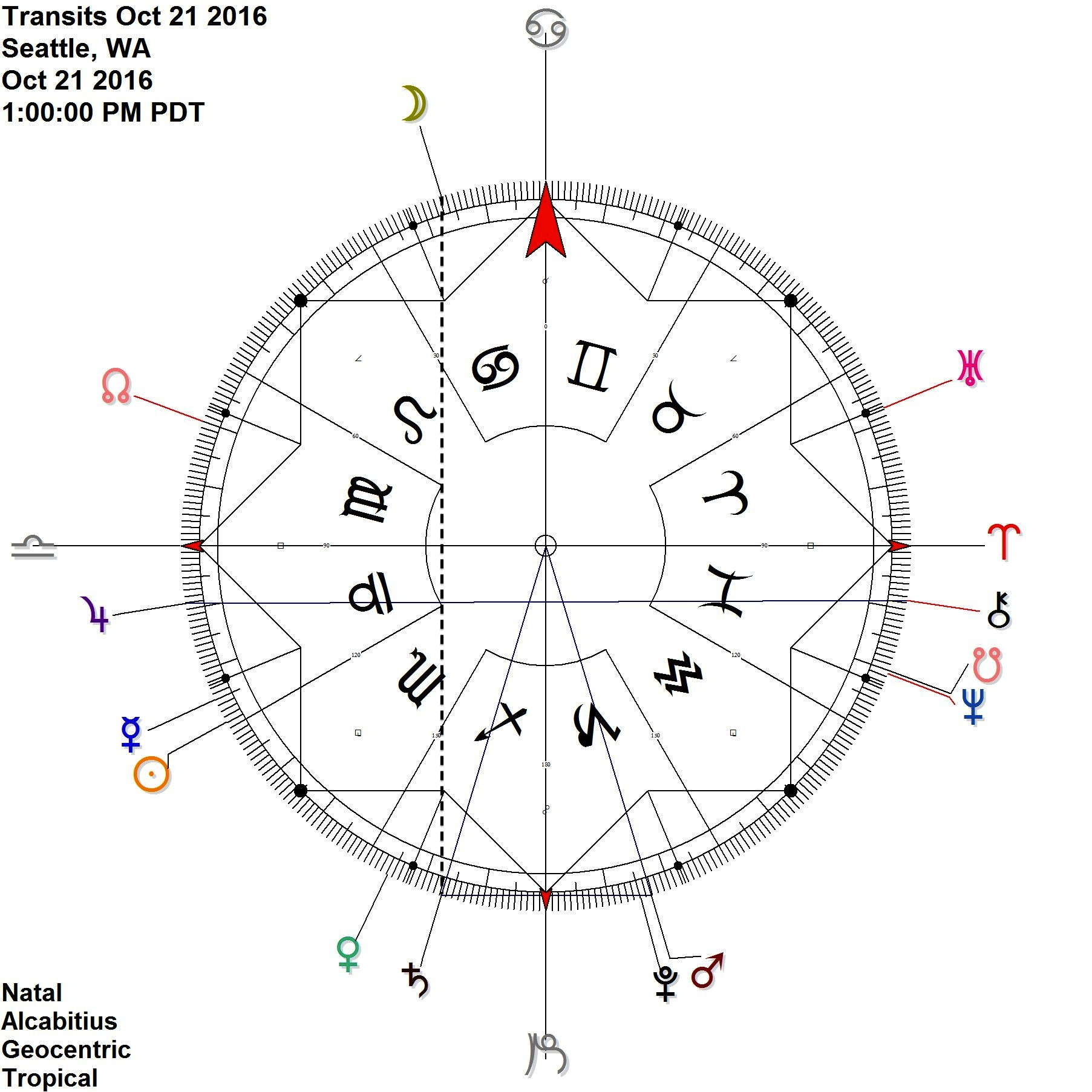 Moon connects to Saturn reflecting Mars Pluto
